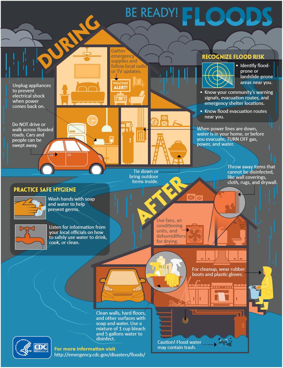 Flood Safety | Tulsa Health Department